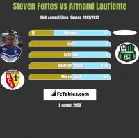 Steven Fortes vs Armand Lauriente h2h player stats