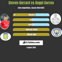 Steven Gerrard vs Angel Correa h2h player stats