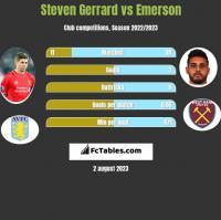 Steven Gerrard vs Emerson h2h player stats