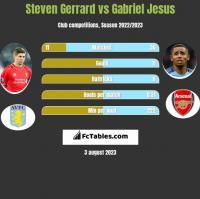 Steven Gerrard vs Gabriel Jesus h2h player stats