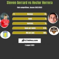 Steven Gerrard vs Hector Herrera h2h player stats