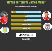 Steven Gerrard vs James Milner h2h player stats