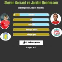 Steven Gerrard vs Jordan Henderson h2h player stats