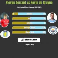 Steven Gerrard vs Kevin de Bruyne h2h player stats