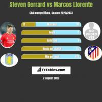 Steven Gerrard vs Marcos Llorente h2h player stats