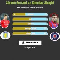 Steven Gerrard vs Xherdan Shaqiri h2h player stats