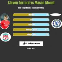 Steven Gerrard vs Mason Mount h2h player stats