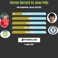 Steven Gerrard vs Joao Felix h2h player stats