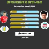 Steven Gerrard vs Curtis Jones h2h player stats