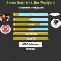 Steven Hendrie vs Alex Woodyard h2h player stats