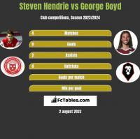 Steven Hendrie vs George Boyd h2h player stats