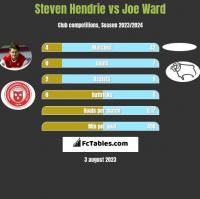 Steven Hendrie vs Joe Ward h2h player stats