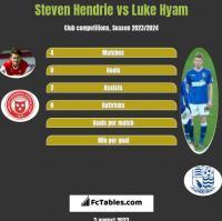 Steven Hendrie vs Luke Hyam h2h player stats