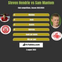 Steven Hendrie vs Sam Mantom h2h player stats
