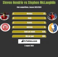 Steven Hendrie vs Stephen McLaughlin h2h player stats