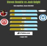 Steven Hendrie vs Josh Knight h2h player stats