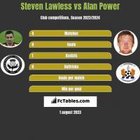 Steven Lawless vs Alan Power h2h player stats