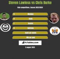 Steven Lawless vs Chris Burke h2h player stats