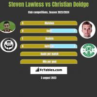 Steven Lawless vs Christian Doidge h2h player stats
