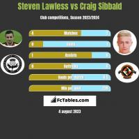 Steven Lawless vs Craig Sibbald h2h player stats