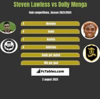 Steven Lawless vs Dolly Menga h2h player stats