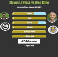 Steven Lawless vs Greg Kiltie h2h player stats