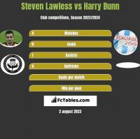Steven Lawless vs Harry Bunn h2h player stats