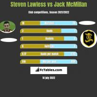 Steven Lawless vs Jack McMillan h2h player stats