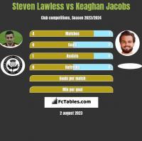 Steven Lawless vs Keaghan Jacobs h2h player stats