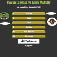 Steven Lawless vs Mark McNulty h2h player stats