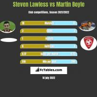 Steven Lawless vs Martin Boyle h2h player stats