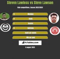 Steven Lawless vs Steve Lawson h2h player stats