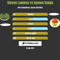 Steven Lawless vs Aymen Souda h2h player stats
