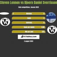 Steven Lennon vs Bjoern Daniel Sverrisson h2h player stats