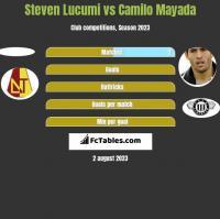 Steven Lucumi vs Camilo Mayada h2h player stats