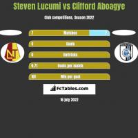 Steven Lucumi vs Clifford Aboagye h2h player stats