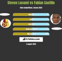 Steven Lucumi vs Fabian Castillo h2h player stats