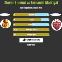 Steven Lucumi vs Fernando Madrigal h2h player stats