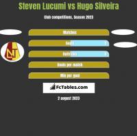 Steven Lucumi vs Hugo Silveira h2h player stats