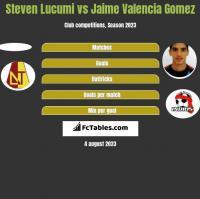 Steven Lucumi vs Jaime Valencia Gomez h2h player stats