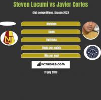 Steven Lucumi vs Javier Cortes h2h player stats