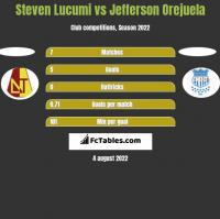 Steven Lucumi vs Jefferson Orejuela h2h player stats