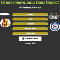 Steven Lucumi vs Jesus Alonso Escoboza h2h player stats