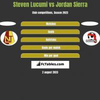 Steven Lucumi vs Jordan Sierra h2h player stats