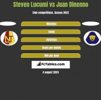 Steven Lucumi vs Juan Dinenno h2h player stats