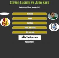 Steven Lucumi vs Julio Nava h2h player stats