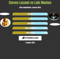 Steven Lucumi vs Luis Montes h2h player stats