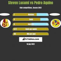 Steven Lucumi vs Pedro Aquino h2h player stats