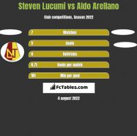 Steven Lucumi vs Aldo Arellano h2h player stats