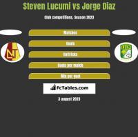 Steven Lucumi vs Jorge Diaz h2h player stats
